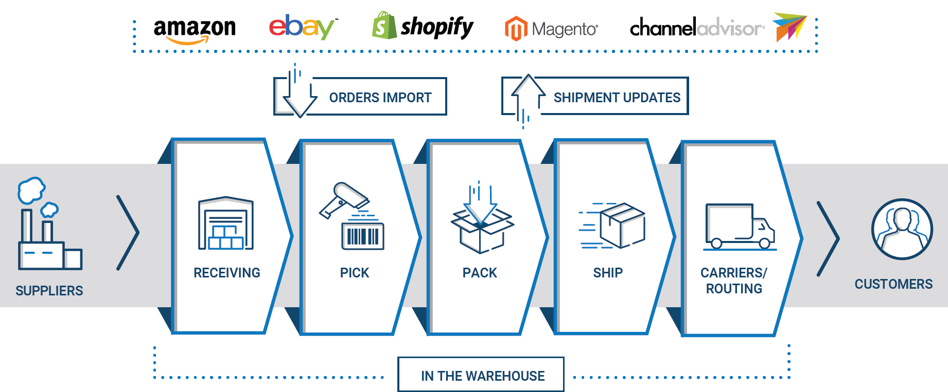 Descartes ecommerce warehouse management system software optimizes receiving, picking, packing, shipping, and routing